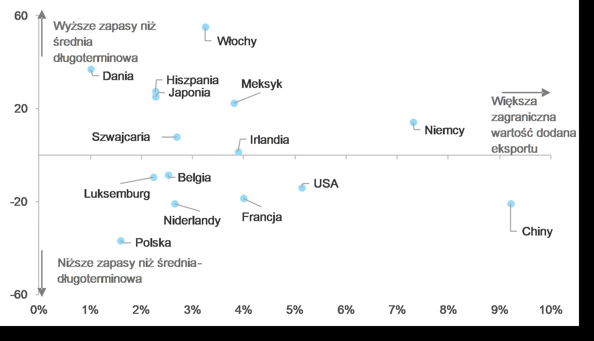 Integracja światowego łańcucha dostaw i poziom zapasów według krajów