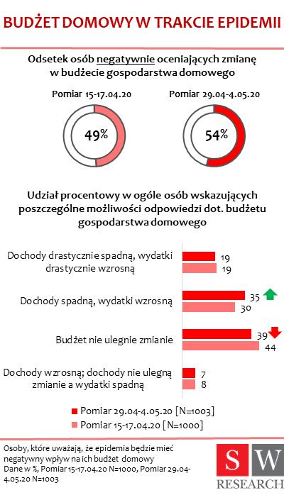 Cómo cambian los estados de ánimo de los polacos durante el aislamiento (1)