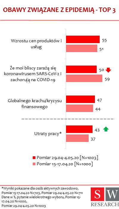 Cómo cambian los estados de ánimo de los polacos durante el aislamiento (2)