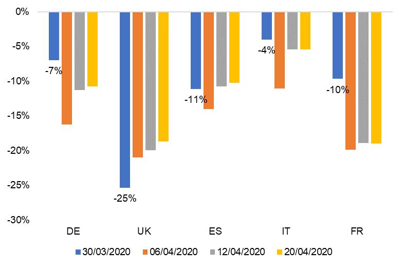 Produkcja energii elektrycznej w stosunku do połowy marca
