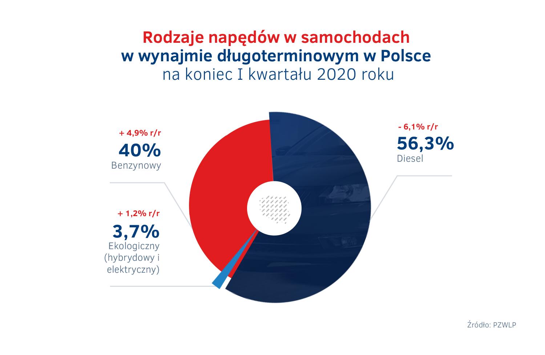 Rodzaje napedow w wynajmie dlugoterminowym aut w I kw. 2020