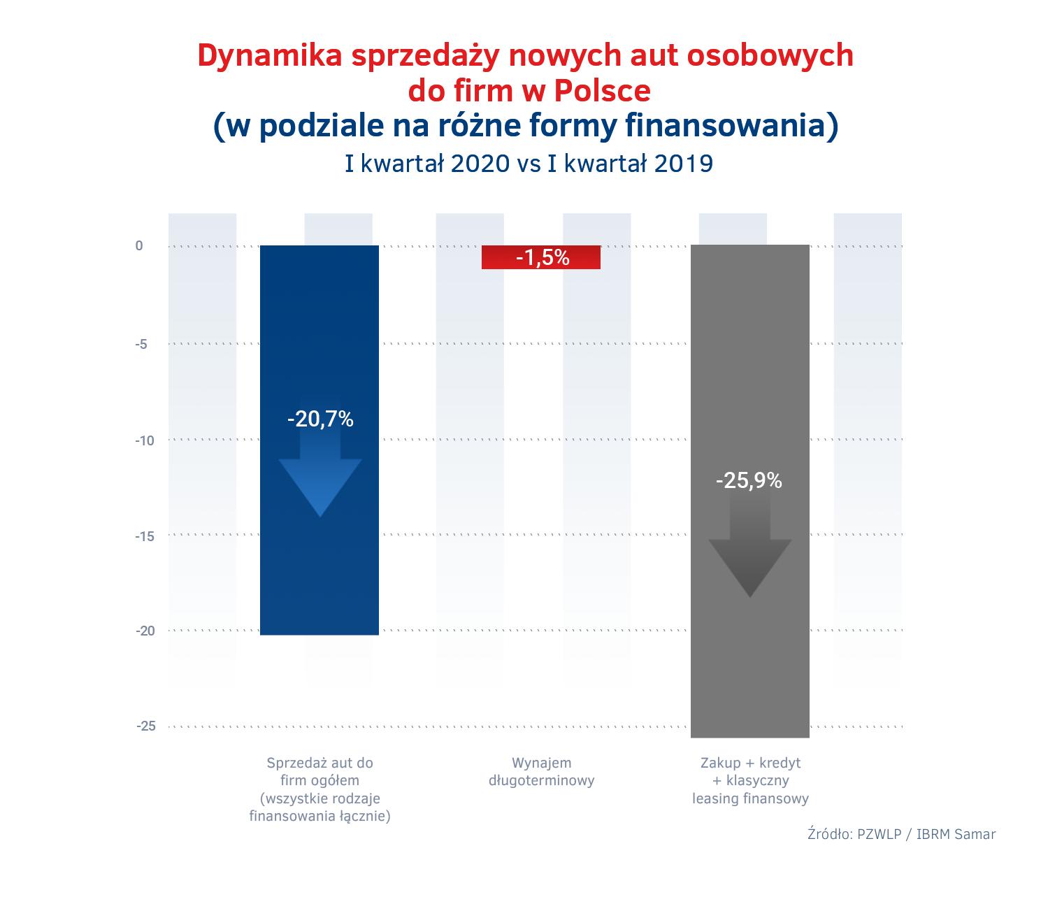 Sprzedaz nowych aut do firm w I kw. 2020 – wynajem dlugoterminowy vs rynek