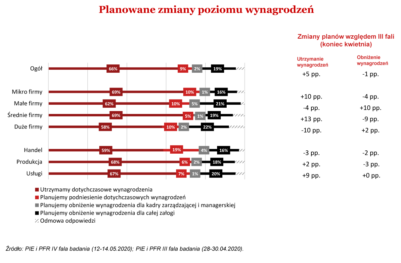 Sytuacja polskich przedsiębiorstw po lockdownie 2