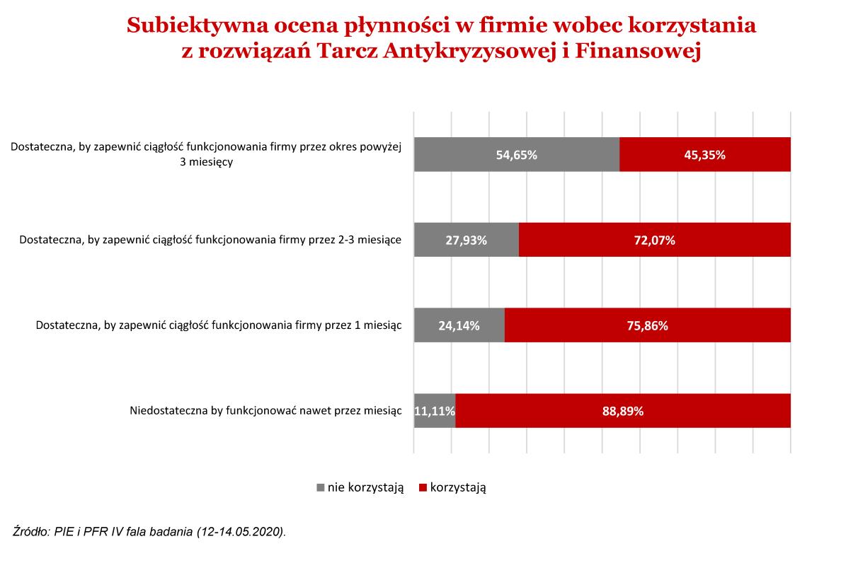 Sytuacja polskich przedsiębiorstw po lockdownie 3