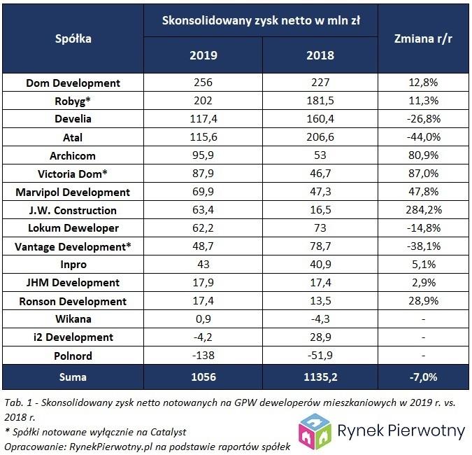 Tabela wyników finansowych za 2019 r