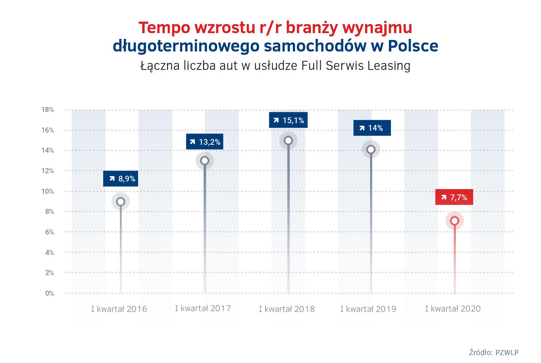 Tempo wzrostu wynajmu dlugoterminowego aut w I kw. 2016 – 2020