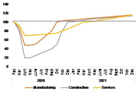 Wartość dodana według sektorów (sektor produkcyjny, sektor budowlany, usługi), indeks 100