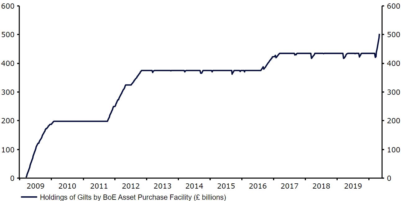 Wartość obligacji skarbowych skupionych w ramach programu skupu aktywów Banku Anglii