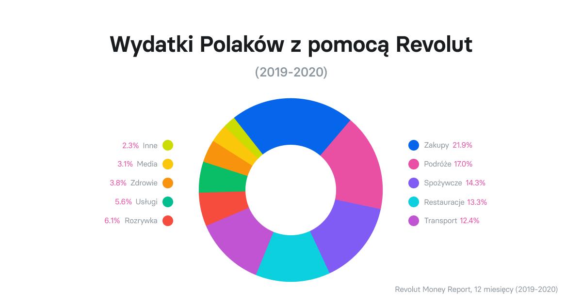 Wydatki Polaków z pomocą Revolut (2019-2020)