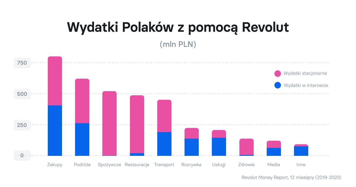 Wydatki Polaków z pomocą Revolut (mln PLN)