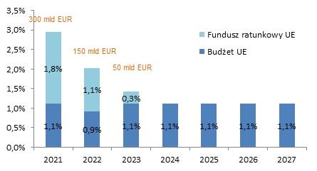 Wydatki UE w ramach funduszu ratunkowego UE w początkowym okresie