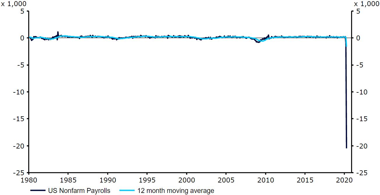 Zmiana liczby zatrudnionych w sektorach pozarolniczych w USA
