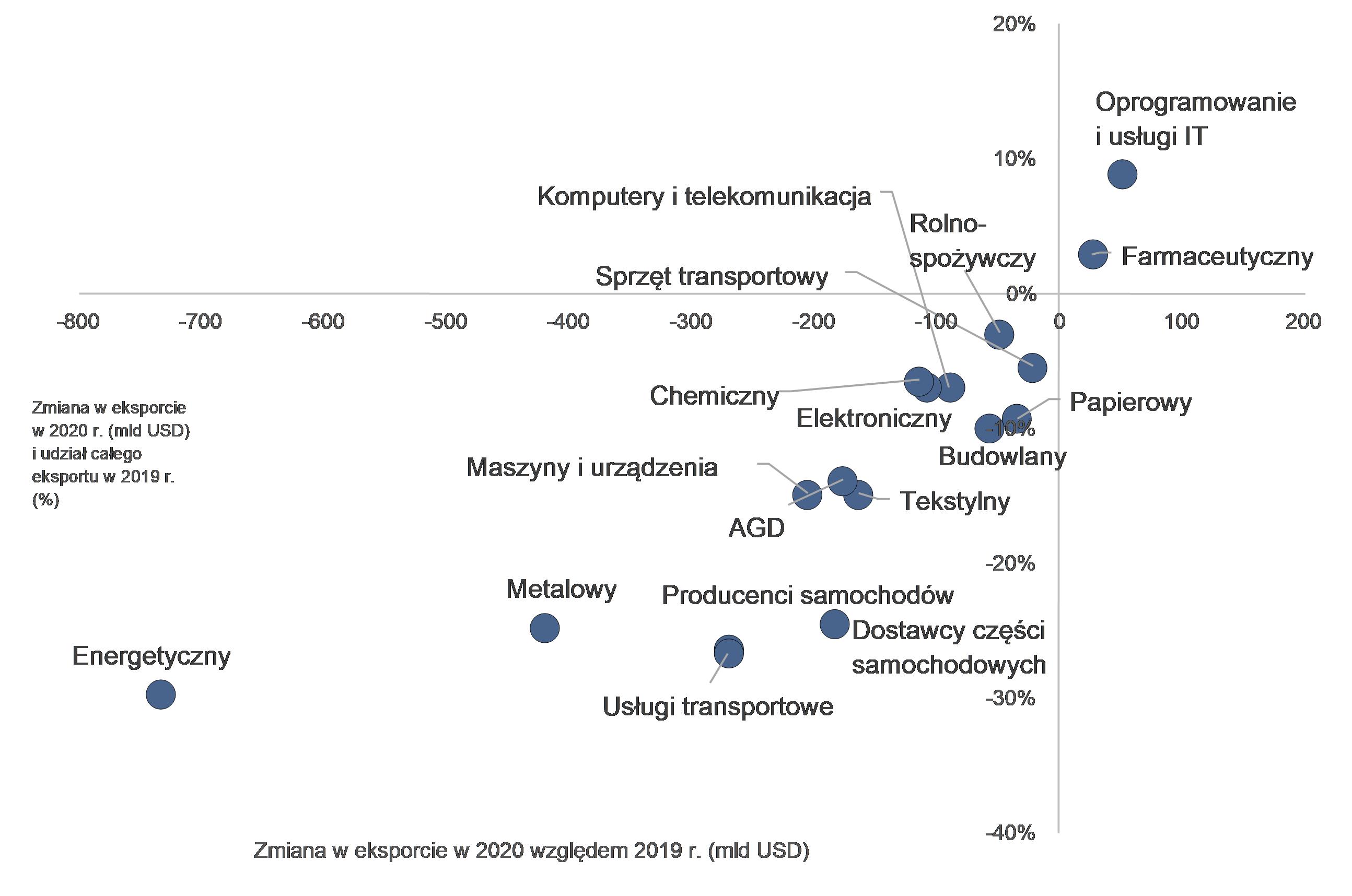 Zmiana w eksporcie według sektorów w 2020