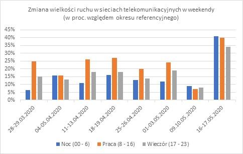 Zmiana wielkości ruchu w sieciach telekomunikacyjnych w weekendy
