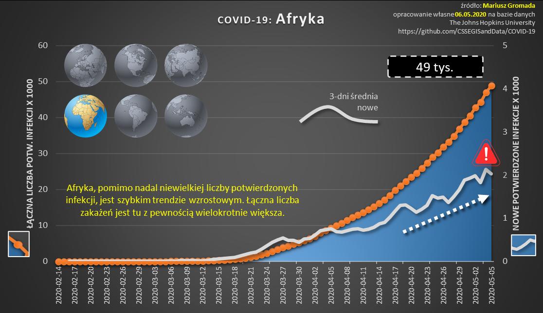 covid-cykl-10-dynamika-afryka