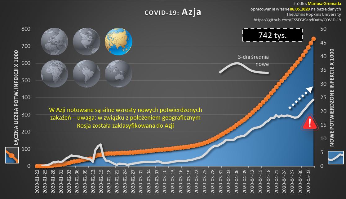 covid-cykl-10-dynamika-azja