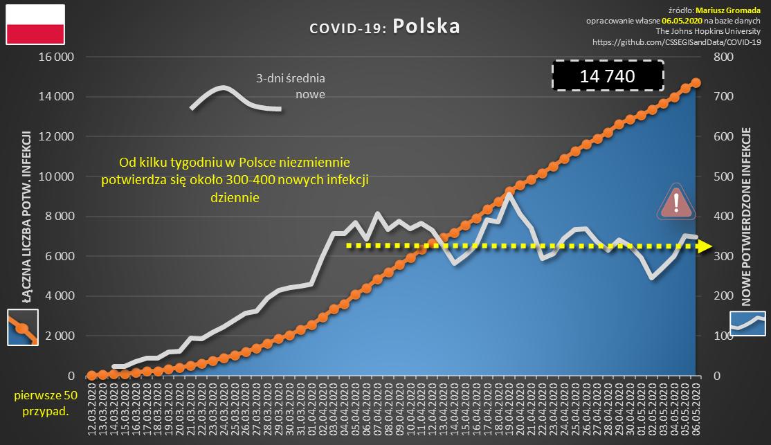 covid-cykl-10-dynamika-polska