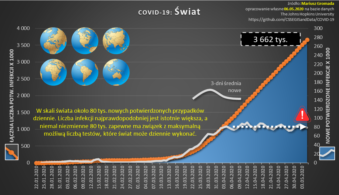 covid-cykl-10-dynamika-swiat-krzywe