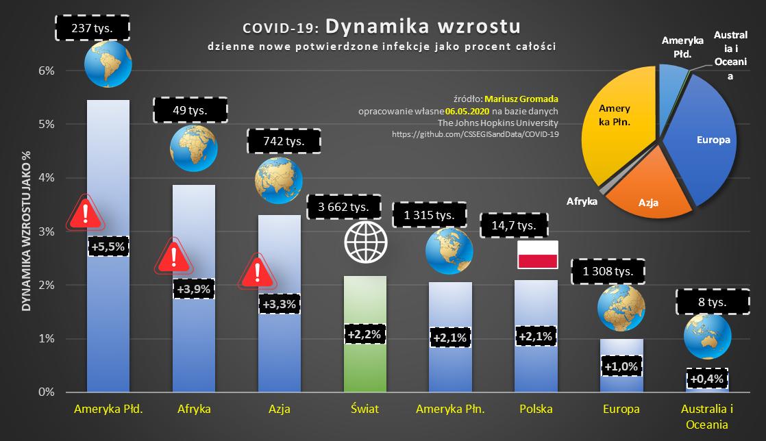covid-cykl-10-dynamika-swiat