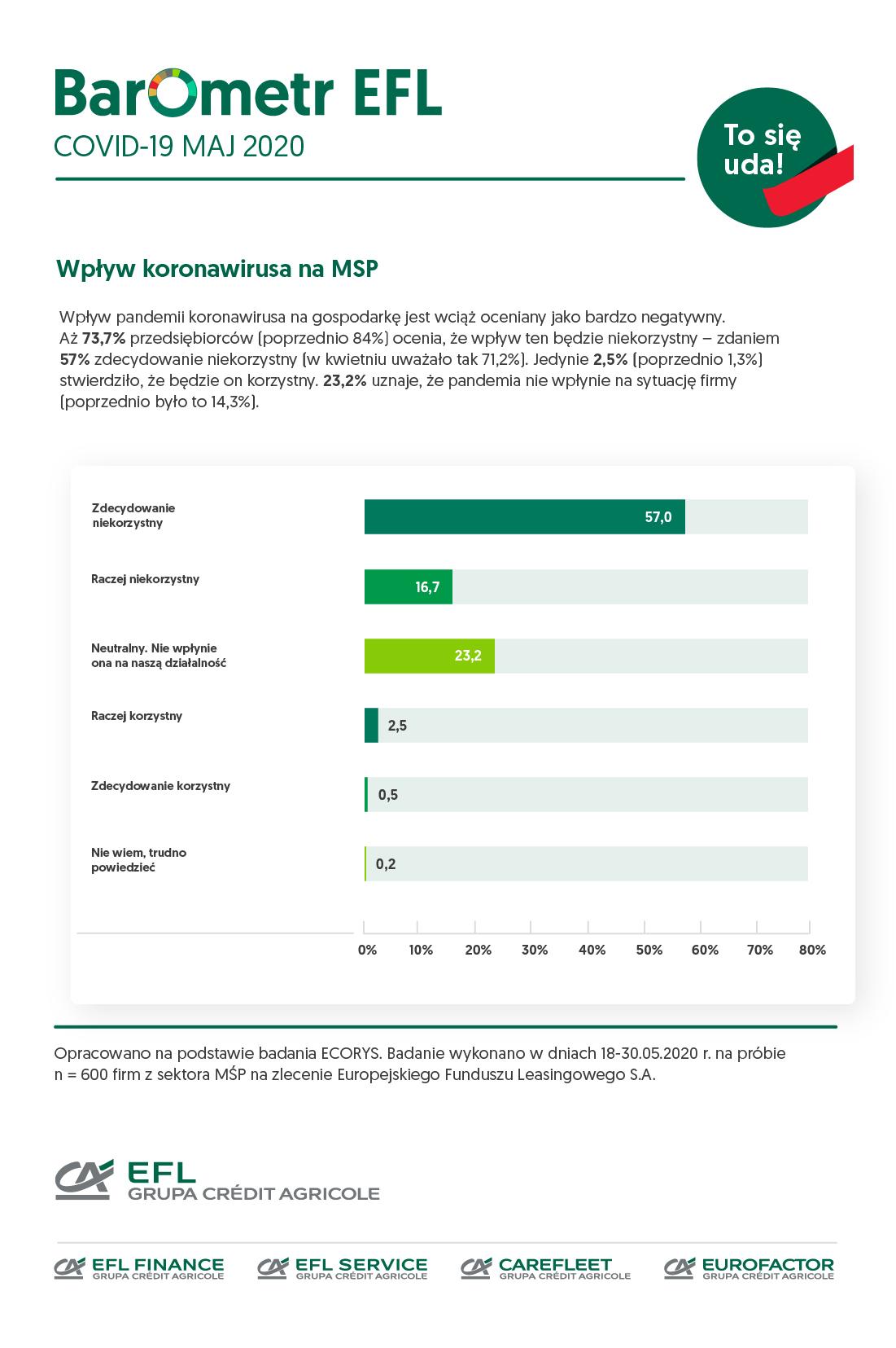 COVID-19 Barometer KMU-Sektor