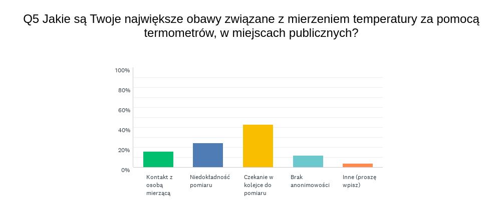 Chart_Q5_200602