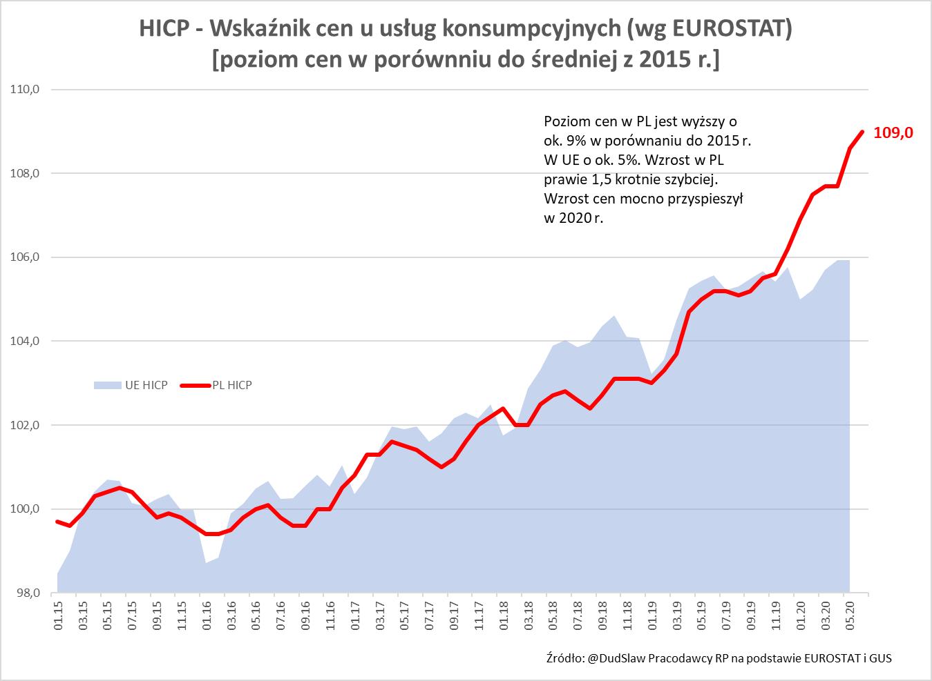 Czynniki podażowe i strukturalne pchają inflację do wzrostu – po kryzysie może ona mocno przyspieszyć