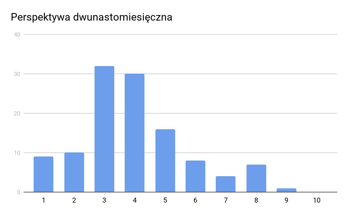 Eine zwölfmonatige Perspektive von Unternehmen hinsichtlich der Auswirkungen von Coronavirus auf den Unternehmensbetrieb. 1 bedeutet negative Auswirkung, 10 bedeutet positive Auswirkung
