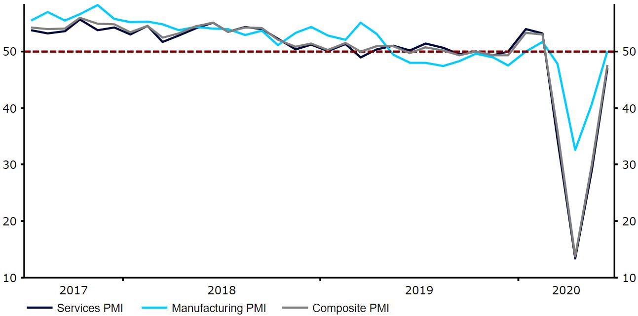 Indeksy PMI dla Wielkiej Brytanii