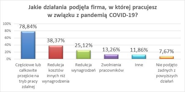 Jakie działania podjęła firma, w której pracujesz w związku z pandemią COVID-19