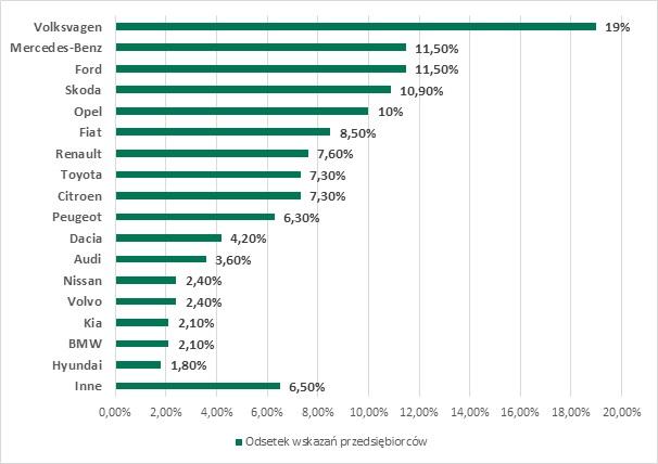 Jakie marki dominują we flotach przedsiębiorstw z sektora MŚP