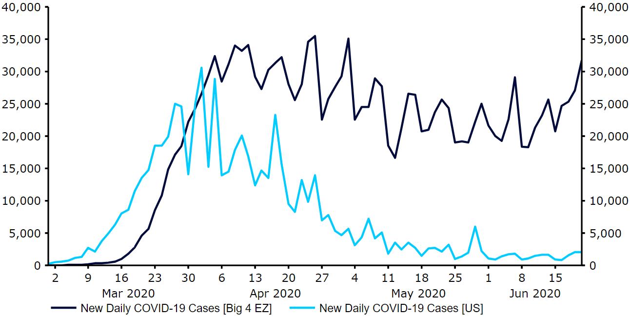 Liczba nowych dziennych potwierdzonych przypadków COVID-19