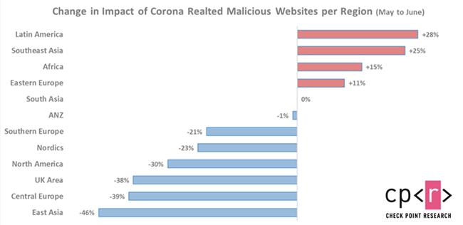 Moda na Covid-19 wśród hakerów spada. Przestępcy mają w zanadrzu kolejne chwyty