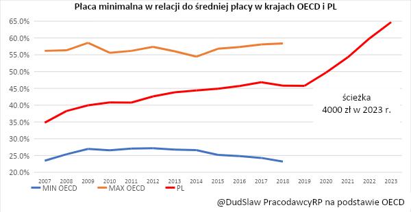 Promesa de un salario mínimo de 3000 PLN en 2021 - afortunadamente fue una ficción electoral