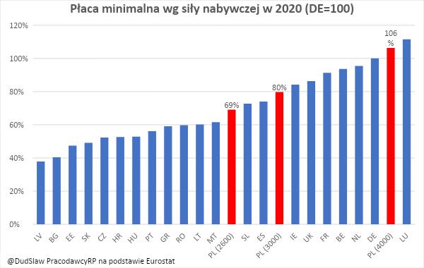 La promesa de salario mínimo de 3000 PLN en 2021
