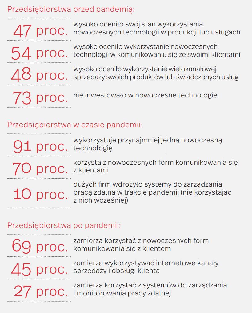Ponad 90 proc. polskich firm wykorzystało nowoczesne technologie w trakcie pandemii