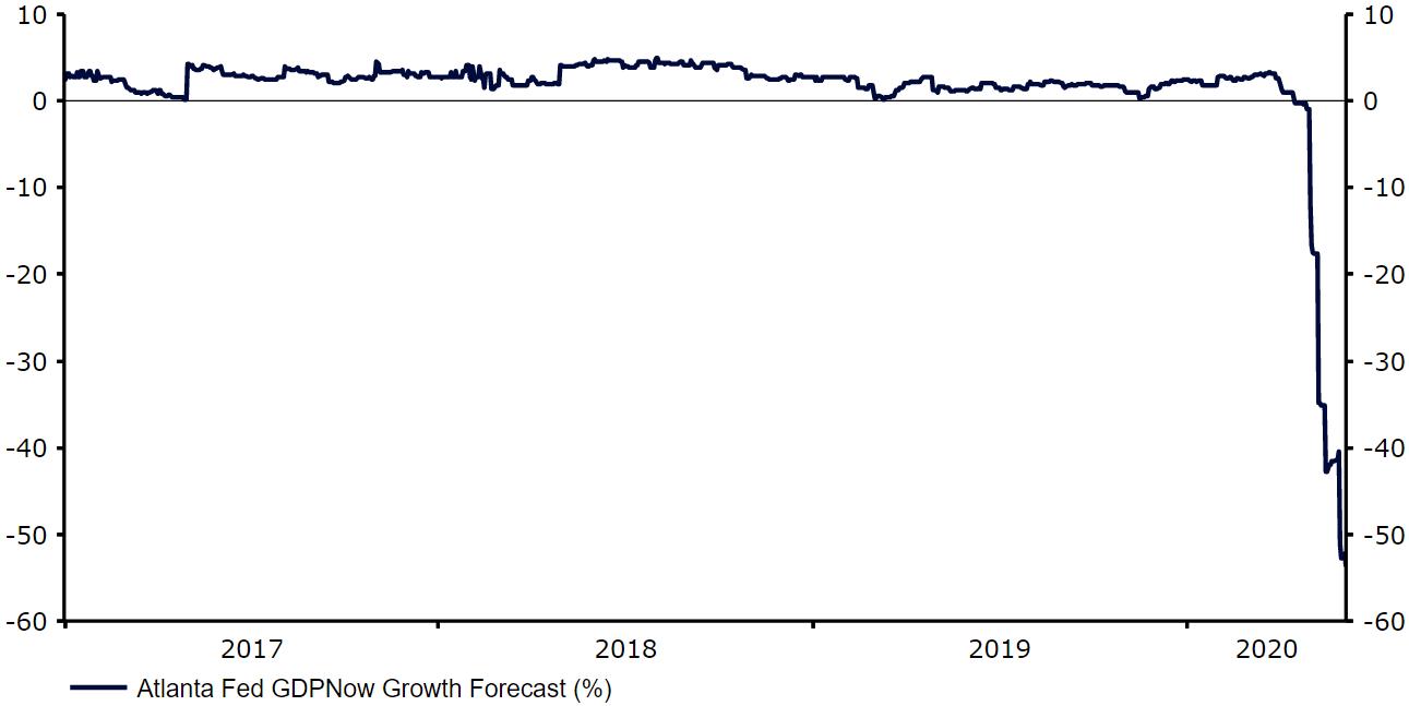 Prognoza (nowcast) GDPNow Fed z Atlanty