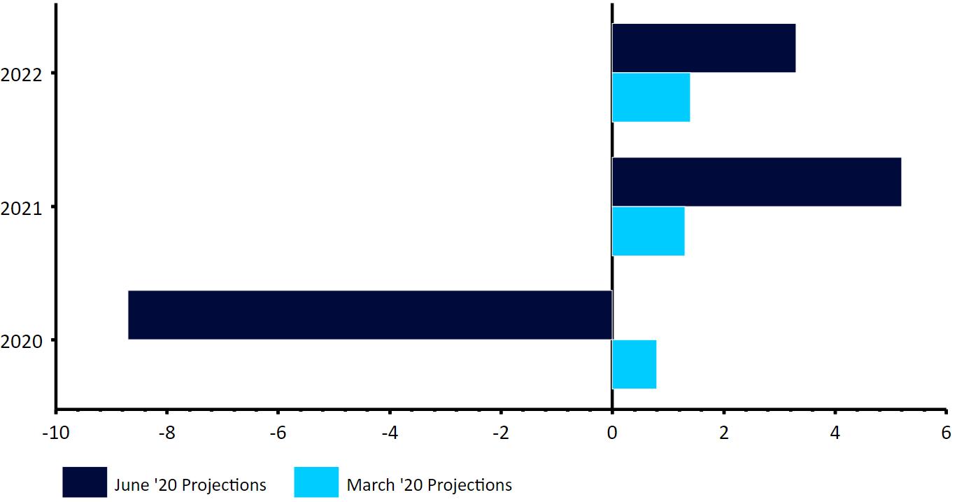 Projekcje EBC dotyczące wzrostu PKB strefy euro