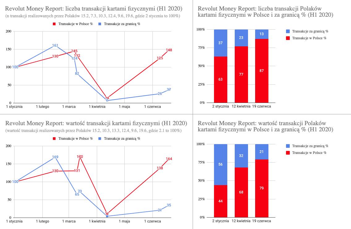 Revolut Money Report – zmiana liczby i wartości transakcji realizowanych przez polskich klientów Revolut kartami fizycznymi w proc.
