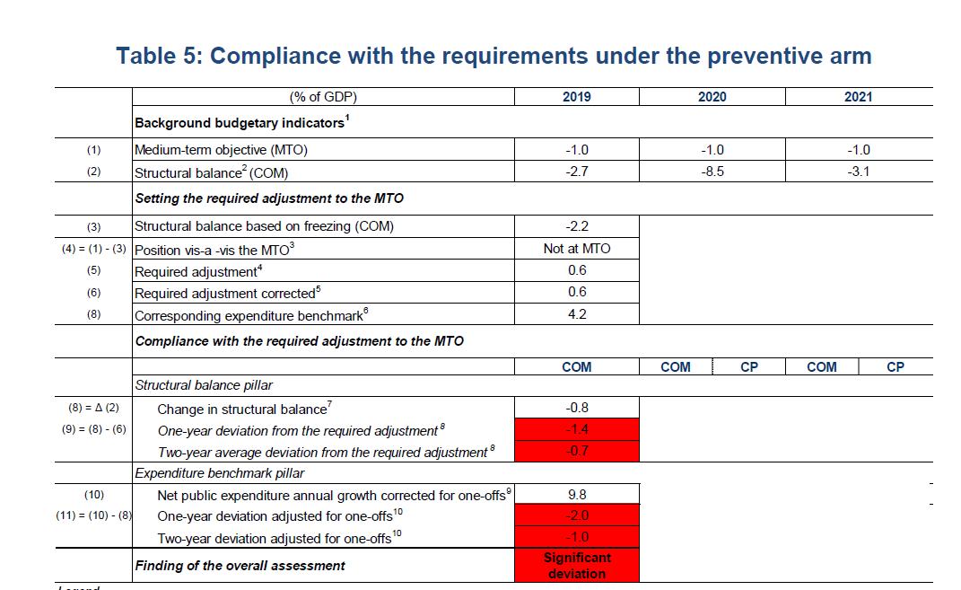 Spełnienie kryteriów procedury SDP