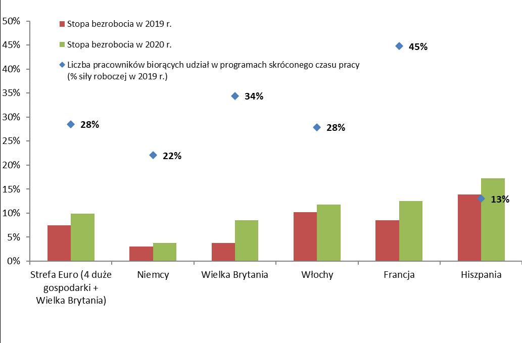 Arbeitslosenquote und Anzahl der Mitarbeiter, die an Kurzarbeitsprogrammen teilnehmen