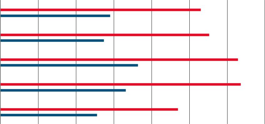 Stopa bezrobocia wg grup etnicznych w kwietniu 2020