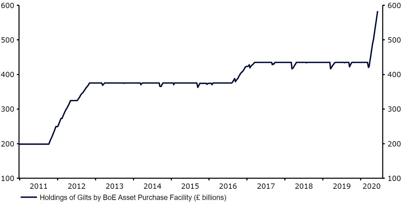 Wartość obligacji skarbowych skupionych przez Bank Anglii w ramach programu skupu aktywów