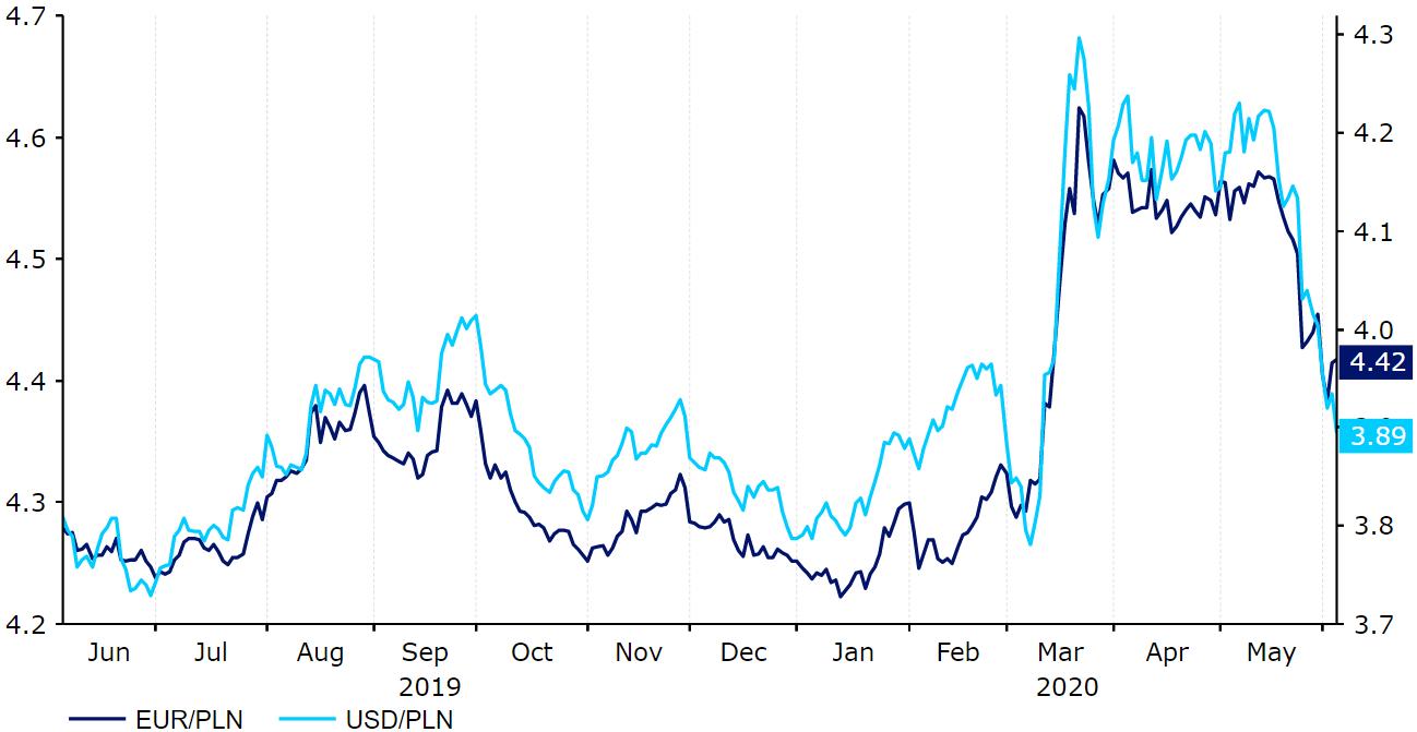 Wykres Kurs EUR-PLN oraz USD-PLN