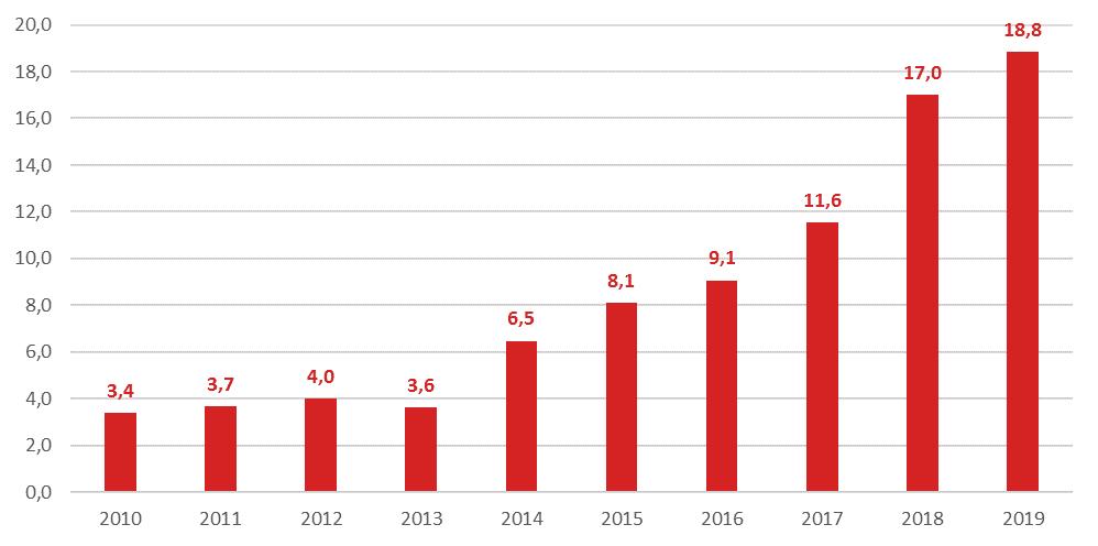 Wzrost światowego finansowania venture capital w sektorze biotechnologii