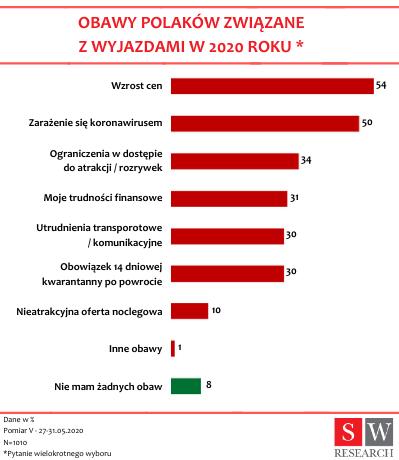 nastroje Polaków w czasie izolacji (1)