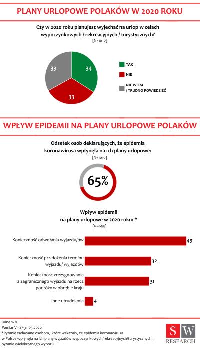 nastroje Polaków w czasie izolacji (2)