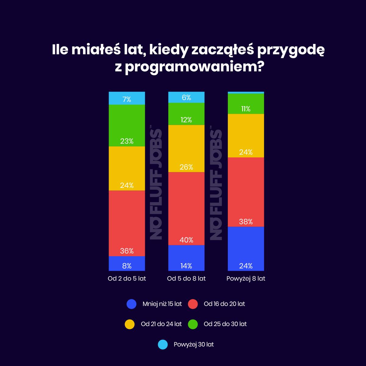 start_programowania