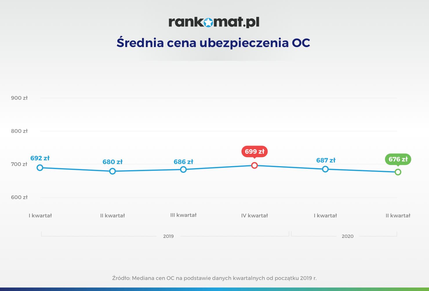 Średnia cena ubezpieczenia OC_v1