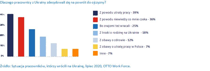 Dlaczego pracownicy z Ukrainy