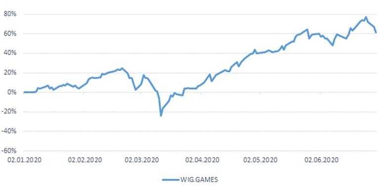 Duża zmienność cen akcji i wysokie obroty na GPW w I połowie 2020 r. 3